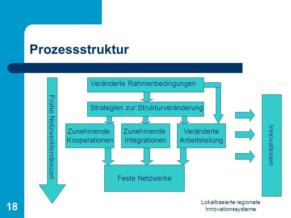 Lokalbasierte regionale Innovationssysteme 18 Prozessstruktur Veränderte Rahmenbedingungen Frühe Netzwerktendenzen Zunehmende Kooperationen Zunehmende