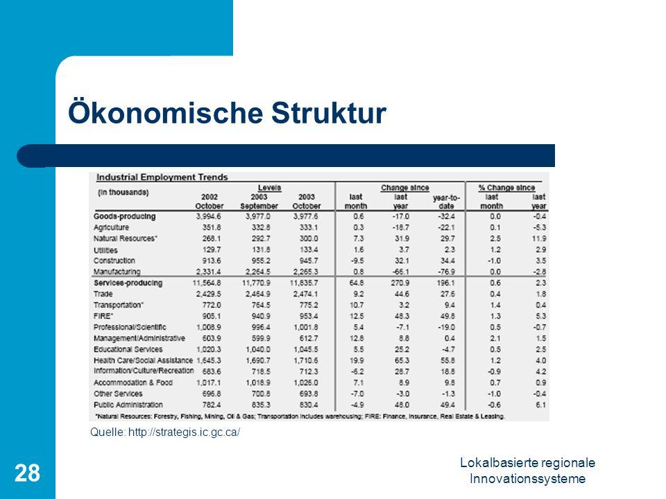 Lokalbasierte regionale Innovationssysteme 28 Ökonomische Struktur Quelle: http://strategis.ic.gc.ca/