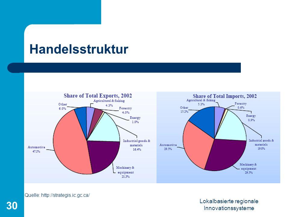 Lokalbasierte regionale Innovationssysteme 30 Handelsstruktur Quelle: http://strategis.ic.gc.ca/