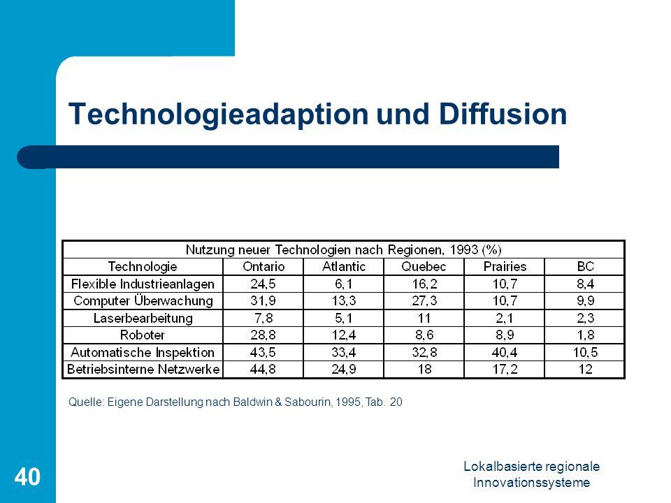 Lokalbasierte regionale Innovationssysteme 40 Technologieadaption und Diffusion Quelle: Eigene Darstellung nach Baldwin & Sabourin, 1995, Tab. 20