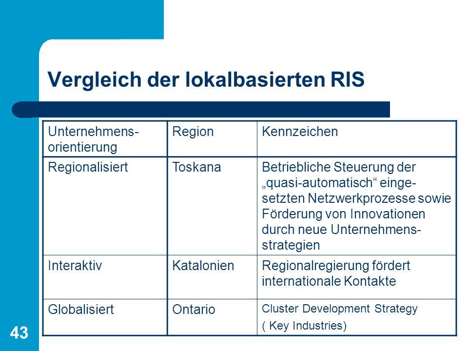Lokalbasierte regionale Innovationssysteme 43 Vergleich der lokalbasierten RIS Unternehmens- orientierung RegionKennzeichen RegionalisiertToskanaBetri