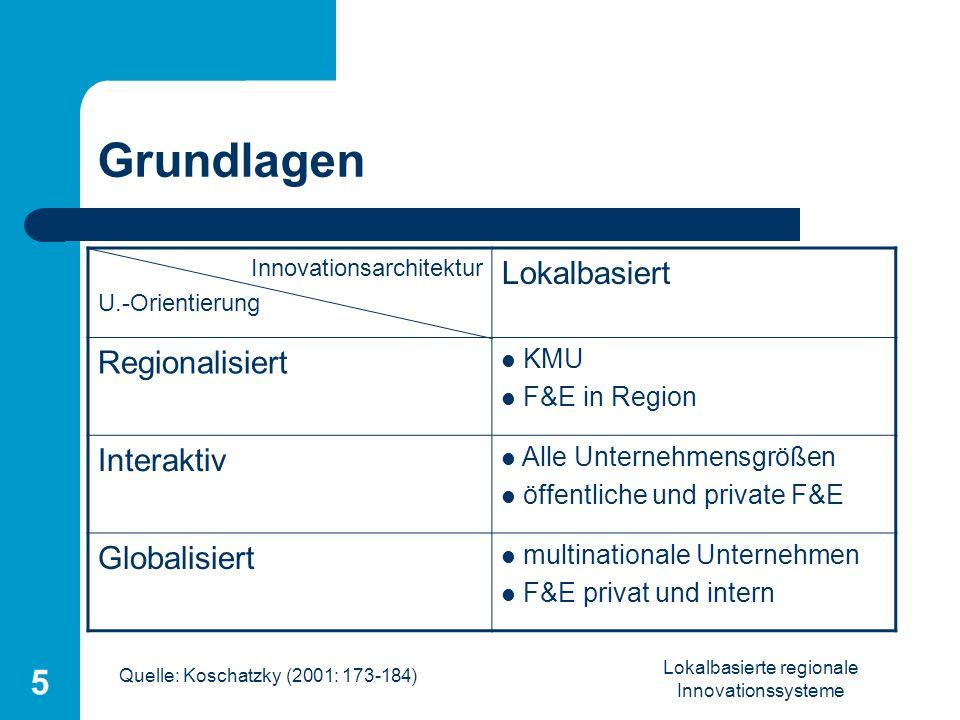 Lokalbasierte regionale Innovationssysteme 5 Grundlagen Innovationsarchitektur U.-Orientierung Lokalbasiert Regionalisiert KMU F&E in Region Interakti
