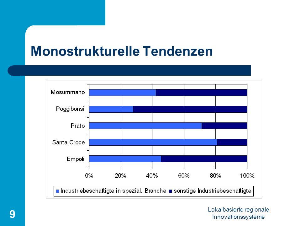Lokalbasierte regionale Innovationssysteme 9 Monostrukturelle Tendenzen