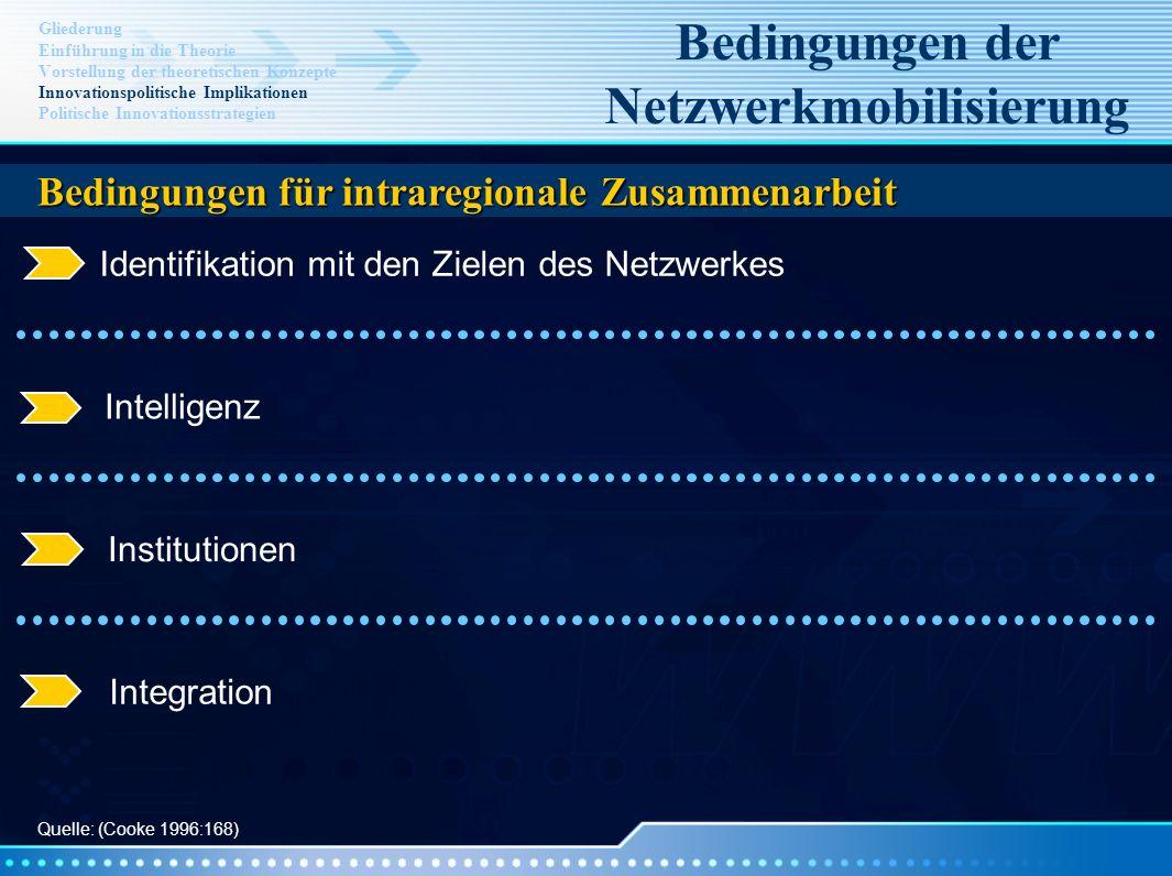 Identifikation mit den Zielen des Netzwerkes Intelligenz Institutionen Integration Gliederung Einführung in die Theorie Vorstellung der theoretischen