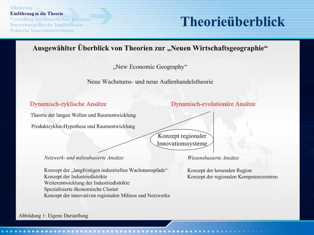 Theorieüberblick