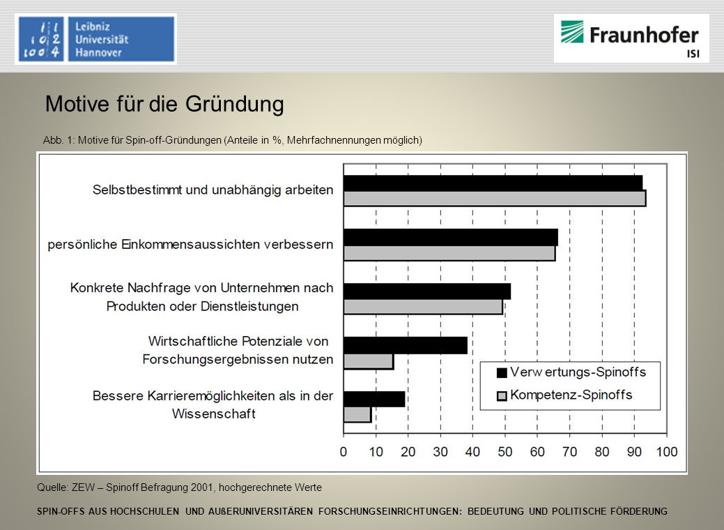 SPIN-OFFS AUS HOCHSCHULEN UND AUßERUNIVERSITÄREN FORSCHUNGSEINRICHTUNGEN: BEDEUTUNG UND POLITISCHE FÖRDERUNG 9.