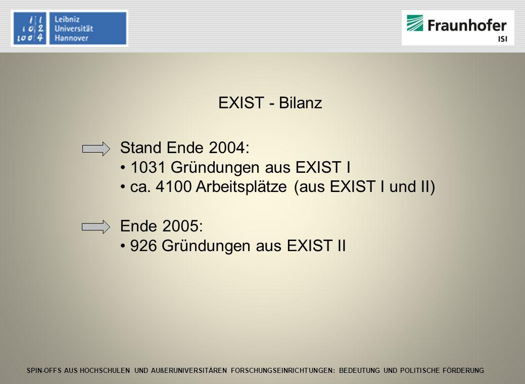 SPIN-OFFS AUS HOCHSCHULEN UND AUßERUNIVERSITÄREN FORSCHUNGSEINRICHTUNGEN: BEDEUTUNG UND POLITISCHE FÖRDERUNG Stand Ende 2004: 1031 Gründungen aus EXIS