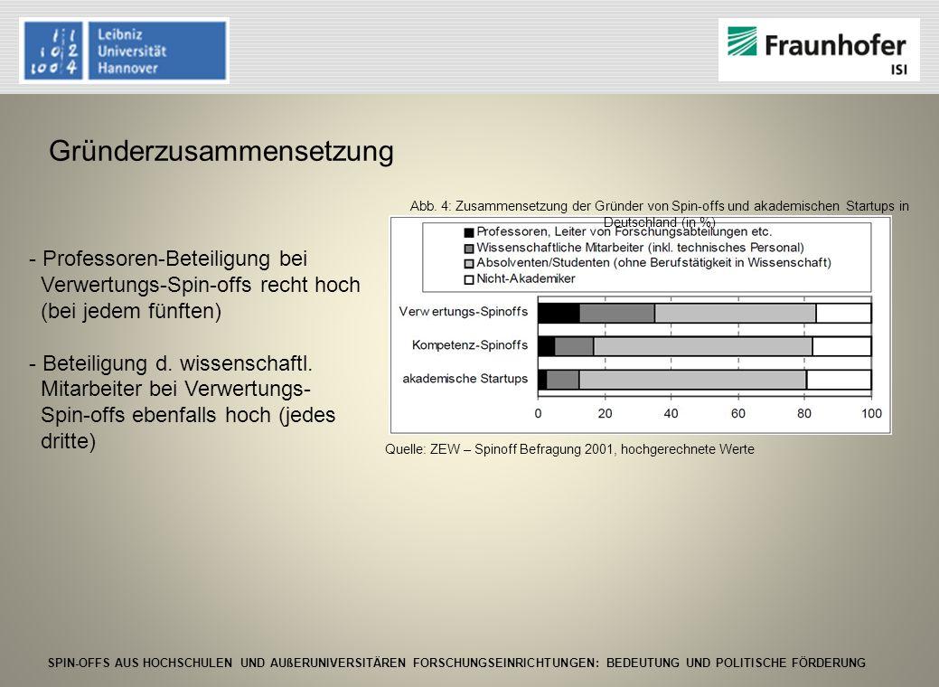 SPIN-OFFS AUS HOCHSCHULEN UND AUßERUNIVERSITÄREN FORSCHUNGSEINRICHTUNGEN: BEDEUTUNG UND POLITISCHE FÖRDERUNG II.