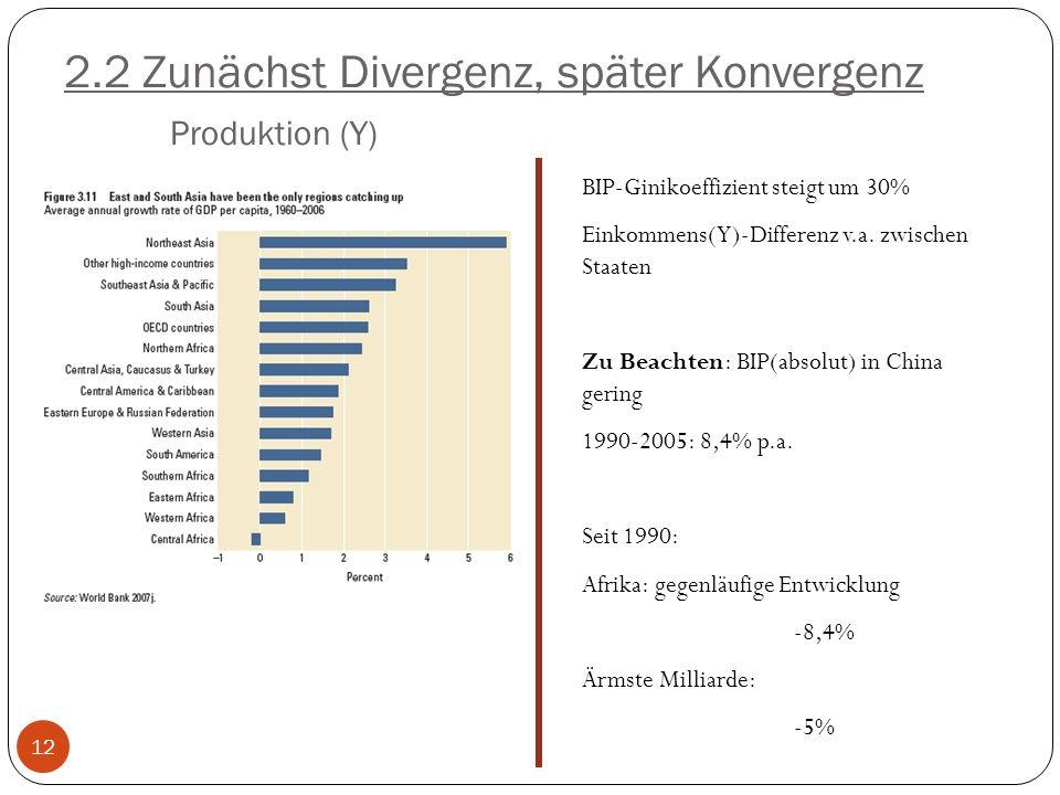 BIP-Ginikoeffizient steigt um 30% Einkommens(Y)-Differenz v.a. zwischen Staaten Zu Beachten: BIP(absolut) in China gering 1990-2005: 8,4% p.a. Seit 19