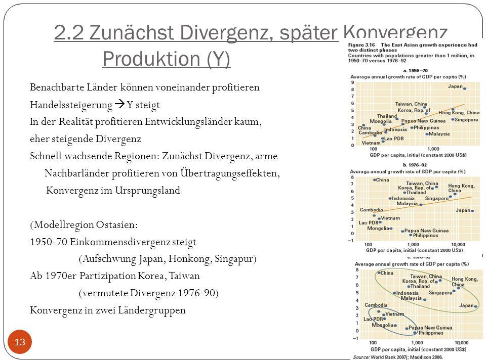 2.2 Zunächst Divergenz, später Konvergenz Produktion (Y) Benachbarte Länder können voneinander profitieren Handelssteigerung Y steigt In der Realität