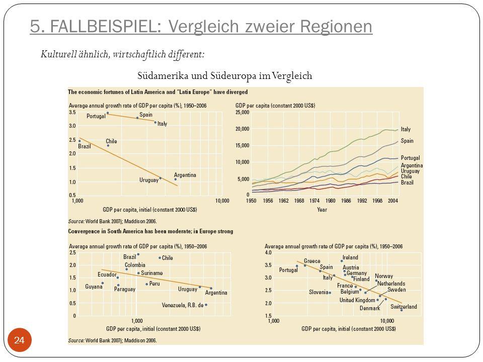 5. FALLBEISPIEL: Vergleich zweier Regionen Kulturell ähnlich, wirtschaftlich different: Südamerika und Südeuropa im Vergleich 24
