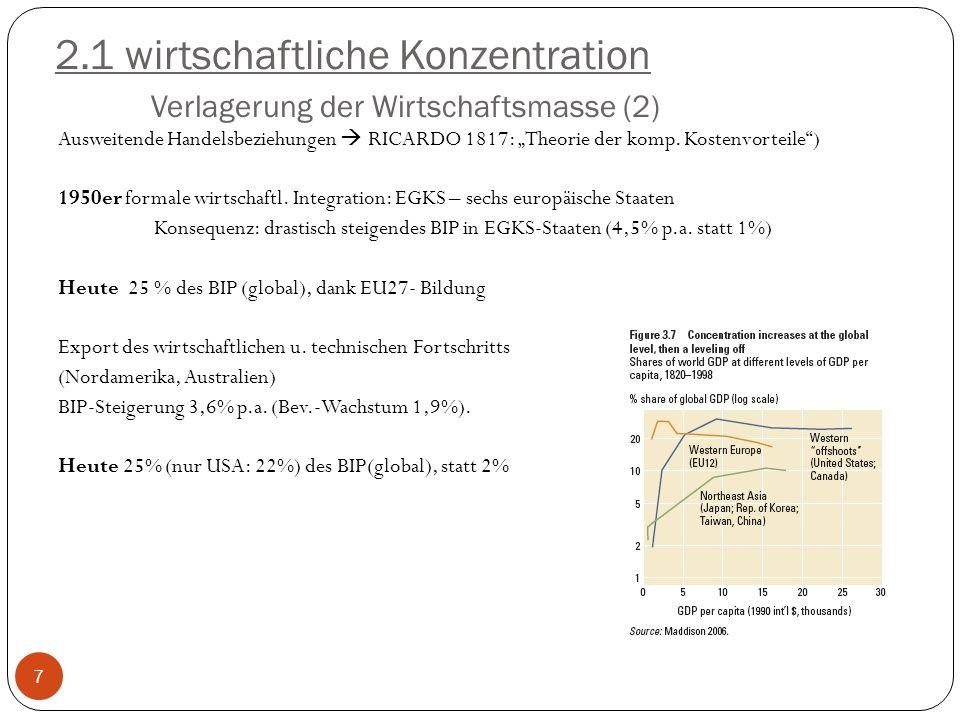 2.1 wirtschaftliche Konzentration Verlagerung der Wirtschaftsmasse (2) Ausweitende Handelsbeziehungen RICARDO 1817: Theorie der komp. Kostenvorteile)