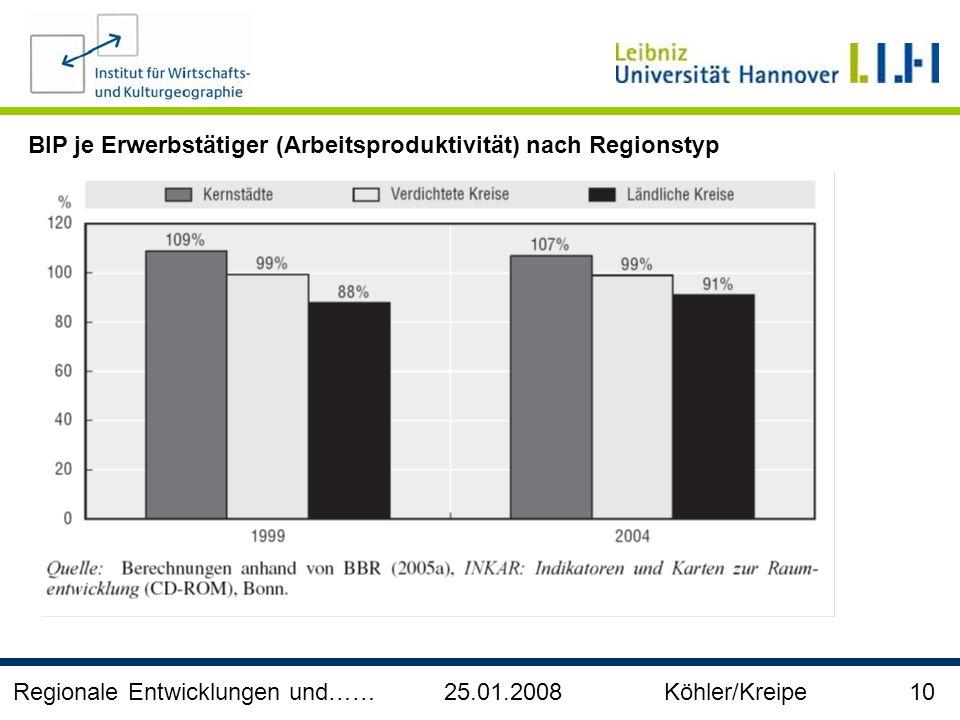 Regionale Entwicklungen und…… 25.01.2008 Köhler/Kreipe 10 BIP je Erwerbstätiger (Arbeitsproduktivität) nach Regionstyp