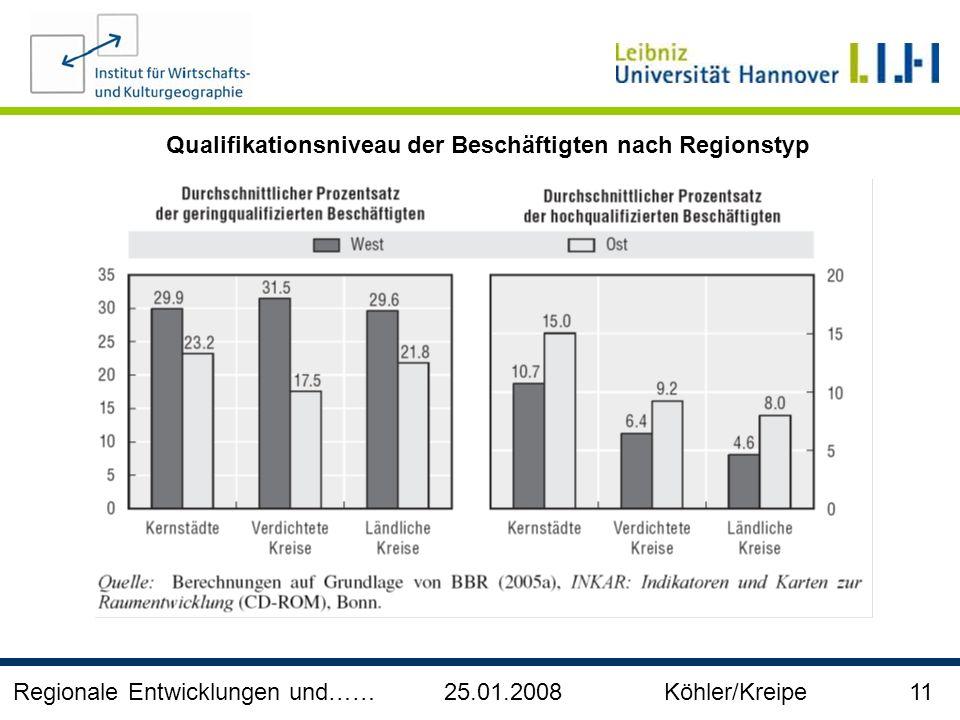 Regionale Entwicklungen und…… 25.01.2008 Köhler/Kreipe 11 Qualifikationsniveau der Beschäftigten nach Regionstyp