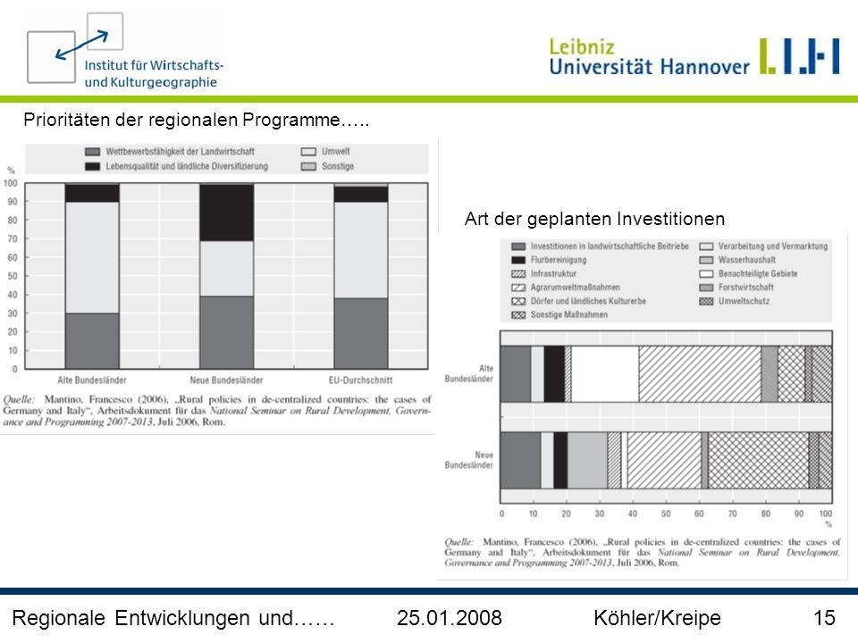 Regionale Entwicklungen und…… 25.01.2008 Köhler/Kreipe 15 Prioritäten der regionalen Programme….. Art der geplanten Investitionen