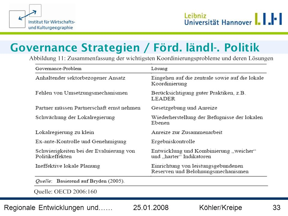 Regionale Entwicklungen und…… 25.01.2008 Köhler/Kreipe 33 Governance Strategien / Förd. ländl-. Politik