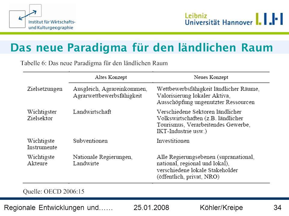 Regionale Entwicklungen und…… 25.01.2008 Köhler/Kreipe 34 Das neue Paradigma für den ländlichen Raum