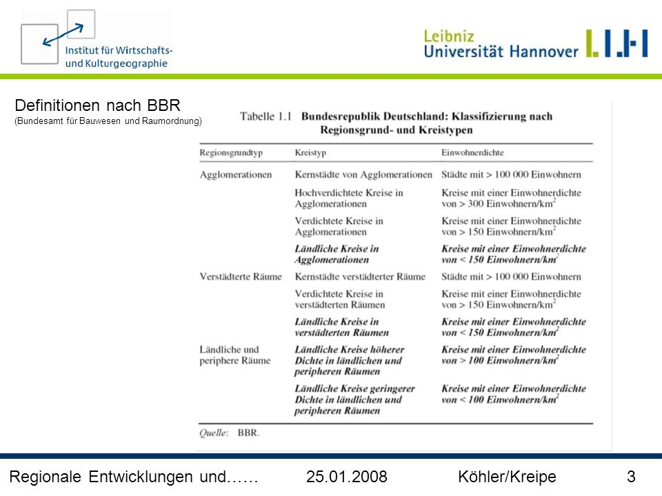 Regionale Entwicklungen und…… 25.01.2008 Köhler/Kreipe 3 Definitionen nach BBR (Bundesamt für Bauwesen und Raumordnung)