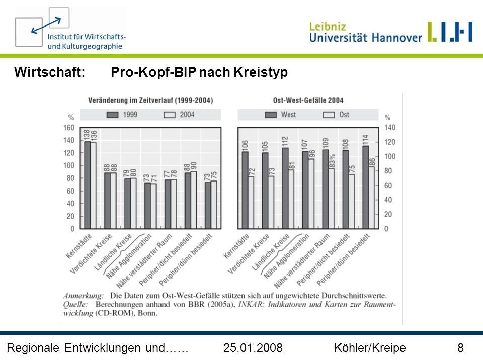 Regionale Entwicklungen und…… 25.01.2008 Köhler/Kreipe 9 Verfügbares Einkommen der privaten Haushalte je Einwohner nach Regionstyp