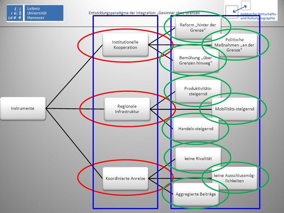 3. Aufbau integrierter Nachbarschaften: Rahmenkonzept Entwicklungsparadigma der Integration: Gewinner ohne Grenzen Instrumente Institutionelle Koopera
