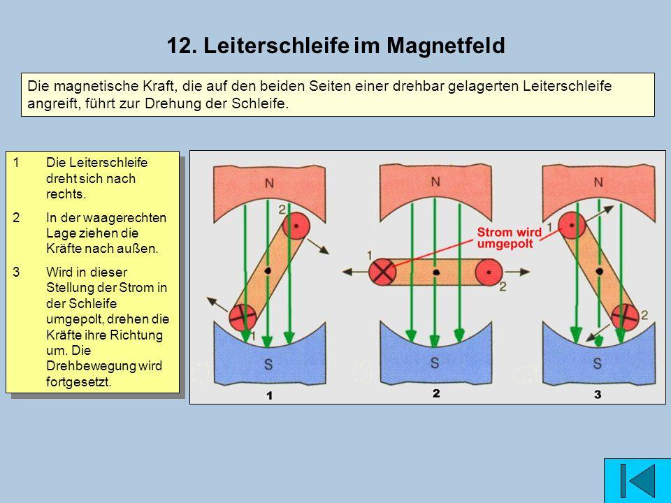 12. Leiterschleife im Magnetfeld 1Die Leiterschleife dreht sich nach rechts. 2In der waagerechten Lage ziehen die Kräfte nach außen. 3Wird in dieser S