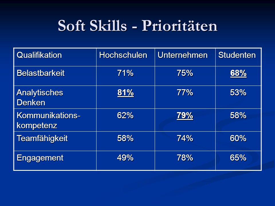 Soft Skills – Prioritäten (2) QualifikationHochschulenUnternehmenStudenten Zielorientierung50%70%49% Konfliktfähigkeit45%54%57% Quelle: SQ21 – Schlüsselqualifikationen im 21.Jahrhundert - Ergebnisbericht