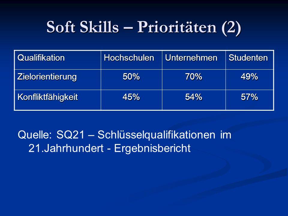 Soft Skills – Prioritäten (2) QualifikationHochschulenUnternehmenStudenten Zielorientierung50%70%49% Konfliktfähigkeit45%54%57% Quelle: SQ21 – Schlüss