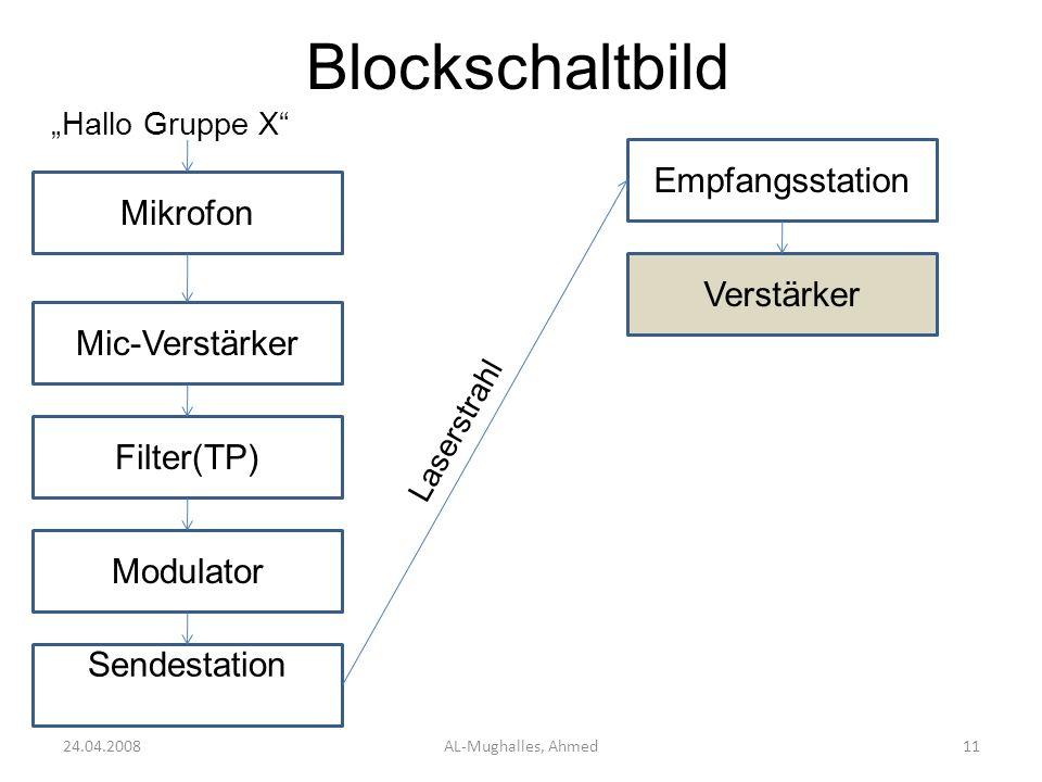 Blockschaltbild 24.04.2008AL-Mughalles, Ahmed11 Mikrofon Hallo Gruppe X Mic-Verstärker Filter(TP) Modulator Sendestation Empfangsstation Laserstrahl V