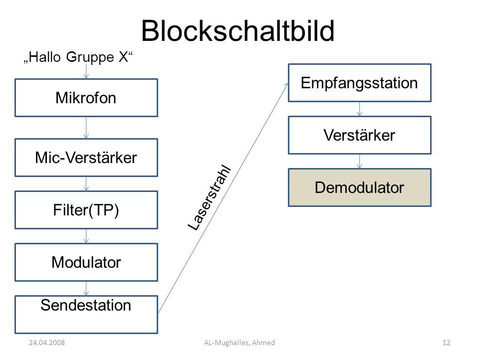 Blockschaltbild 24.04.2008AL-Mughalles, Ahmed12 Mikrofon Hallo Gruppe X Mic-Verstärker Filter(TP) Modulator Sendestation Empfangsstation Laserstrahl V