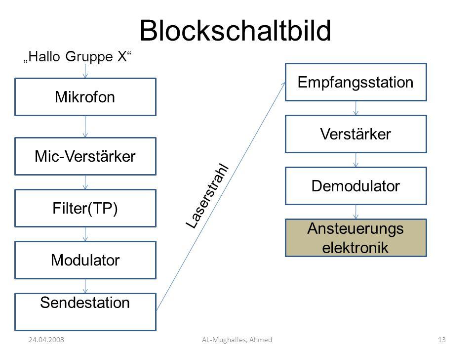 Blockschaltbild 24.04.2008AL-Mughalles, Ahmed13 Mikrofon Hallo Gruppe X Mic-Verstärker Filter(TP) Modulator Sendestation Empfangsstation Laserstrahl V