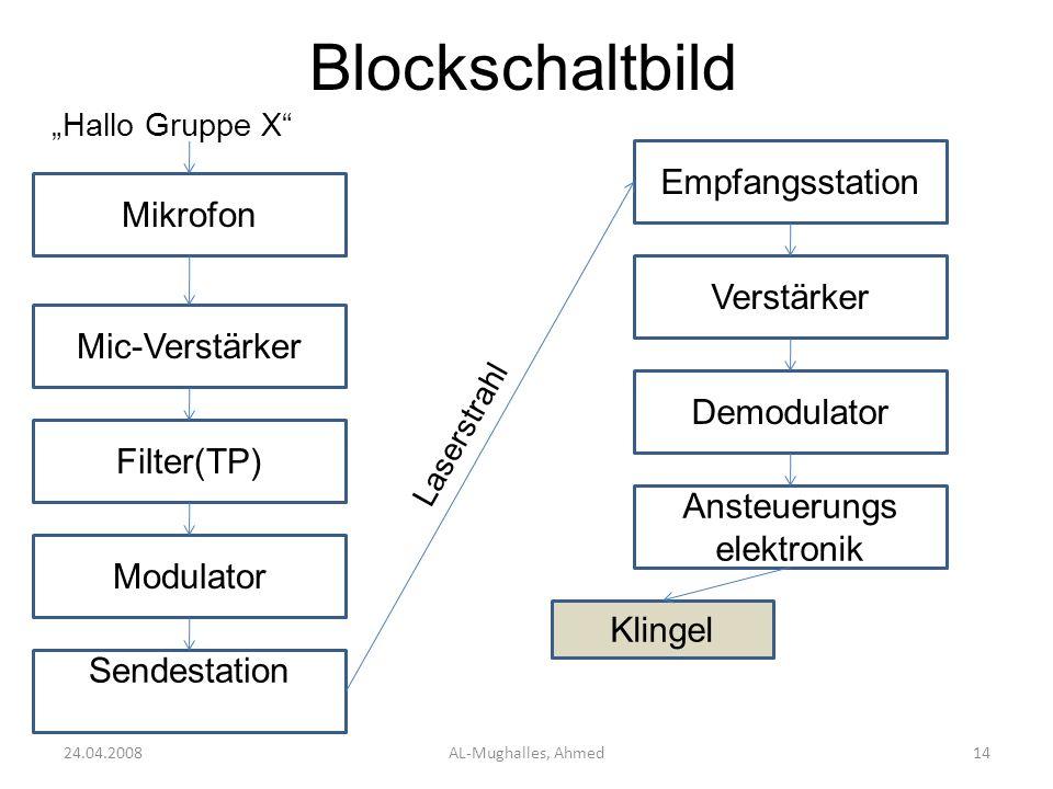 Blockschaltbild 24.04.2008AL-Mughalles, Ahmed14 Mikrofon Hallo Gruppe X Mic-Verstärker Filter(TP) Modulator Sendestation Empfangsstation Laserstrahl V