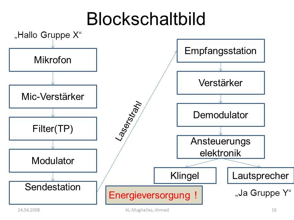 Blockschaltbild 24.04.2008AL-Mughalles, Ahmed16 Mikrofon Hallo Gruppe X Mic-Verstärker Filter(TP) Modulator Sendestation Empfangsstation Laserstrahl V