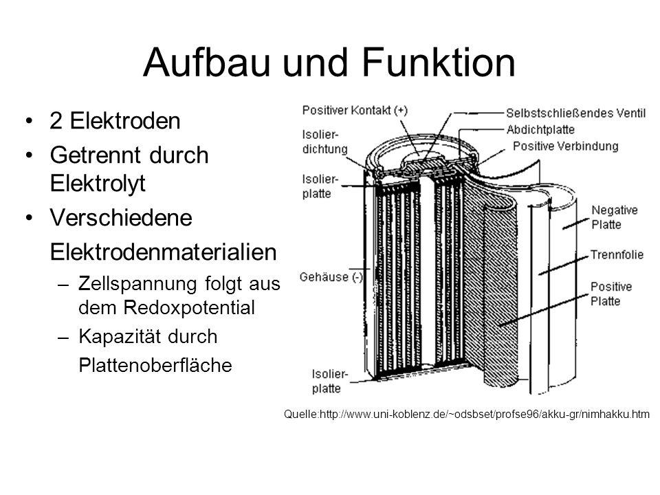 Aufbau und Funktion 2 Elektroden Getrennt durch Elektrolyt Verschiedene Elektrodenmaterialien –Zellspannung folgt aus dem Redoxpotential –Kapazität du