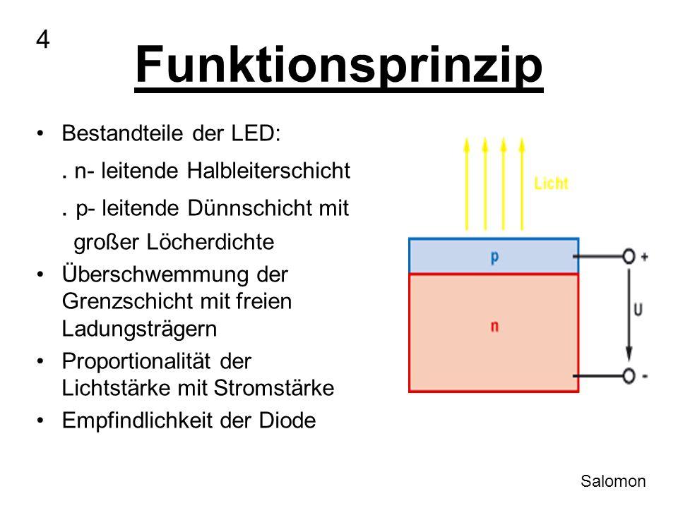 Funktionsprinzip Bestandteile der LED:. n- leitende Halbleiterschicht. p- leitende Dünnschicht mit großer Löcherdichte Überschwemmung der Grenzschicht