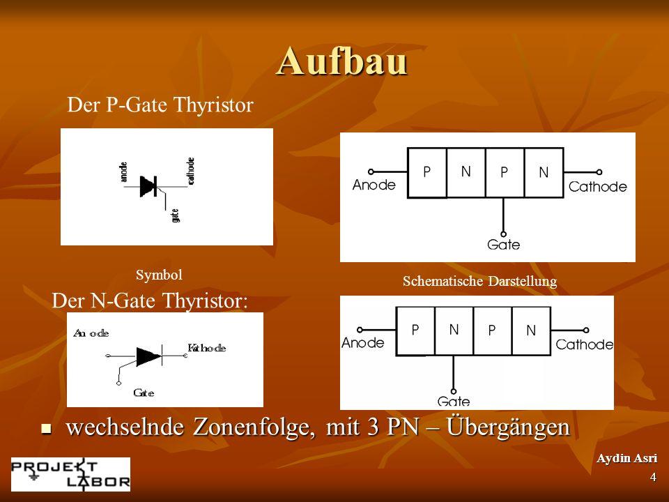 Aufbau Aufbau wechselnde Zonenfolge, mit 3 PN – Übergängen wechselnde Zonenfolge, mit 3 PN – Übergängen Symbol Schematische Darstellung Der N-Gate Thy