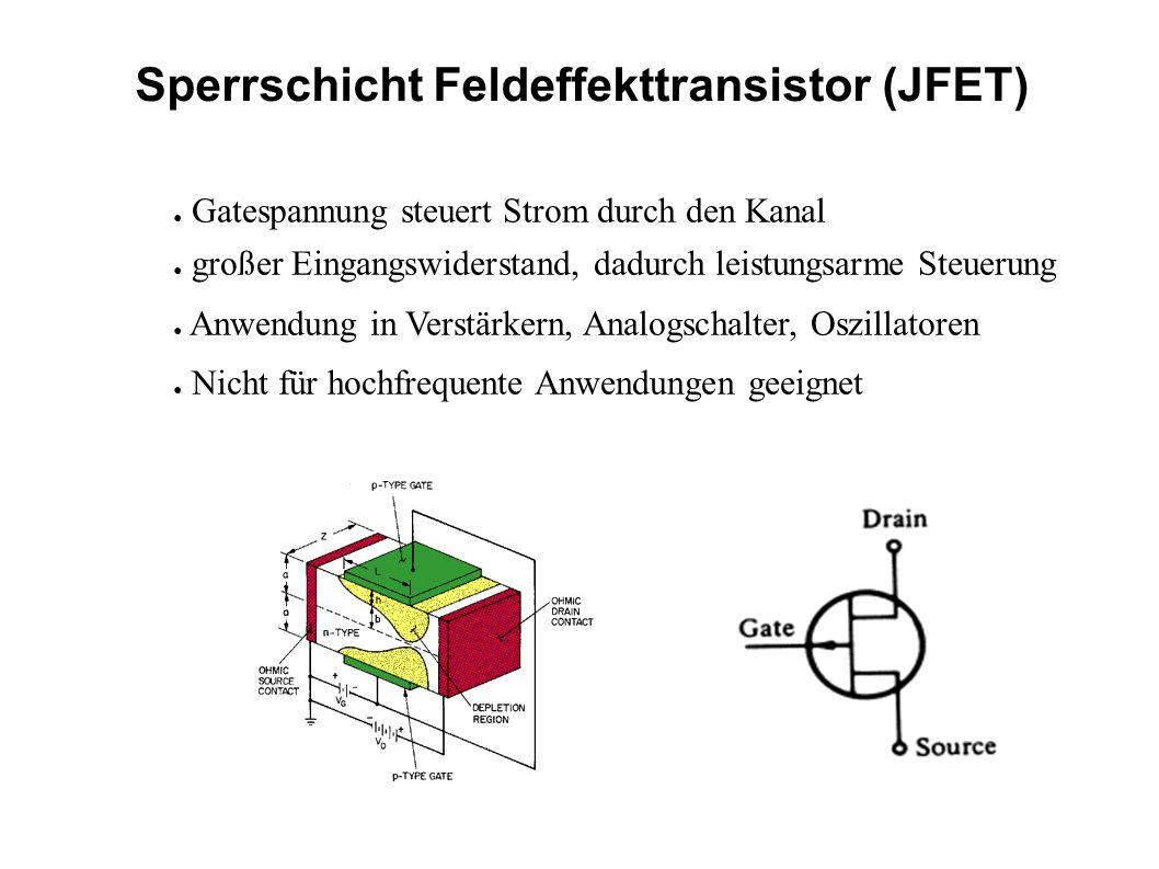 Sperrschicht Feldeffekttransistor (JFET) Gatespannung steuert Strom durch den Kanal großer Eingangswiderstand, dadurch leistungsarme Steuerung Anwendu