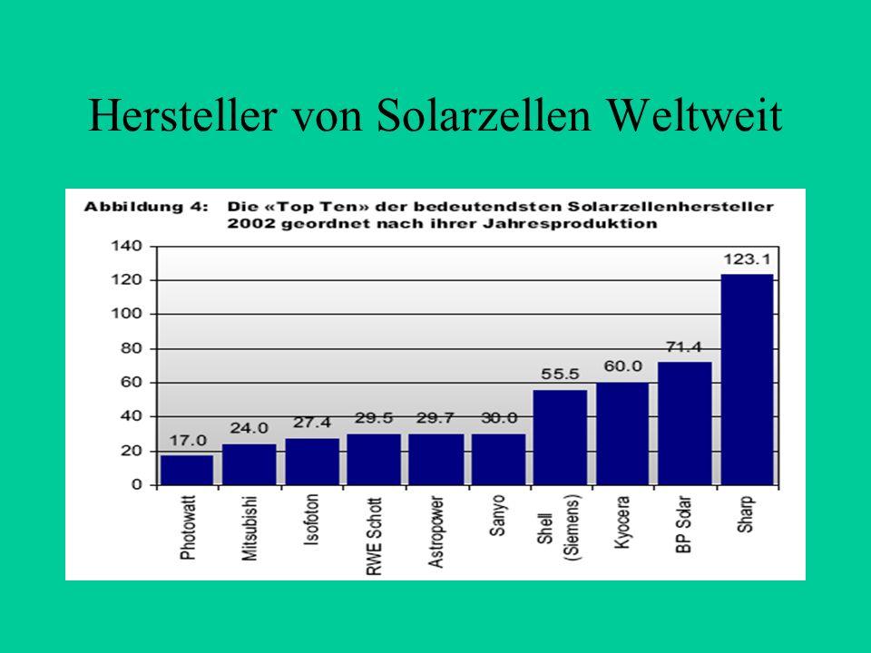 Hersteller von Solarzellen Weltweit