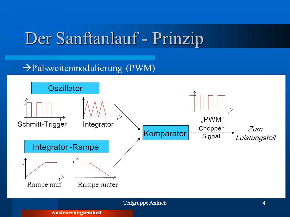 Teilgruppe Antrieb4 Der Sanftanlauf - Prinzip Ansteuerungseinheit Pulsweitenmodulierung (PWM) Integrator -Rampe Oszillator Komparator u t u t u t u t