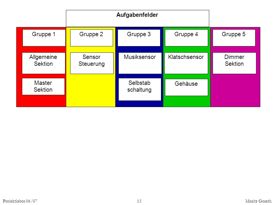 Projektlabor 06/0715Moritz Gorath Gruppe 1Gruppe 2Gruppe 3Gruppe 4Gruppe 5 Allgemeine Sektion Selbstab schaltung Sensor Steuerung MusiksensorKlatschse