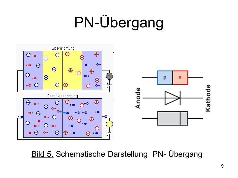 10 Einweggleichrichter - Nur die (+) Halbwelle wird durchgeleitet - Die (-) Halbwelle wird gesperrt, PN Übergang nicht leitend Bild 5.