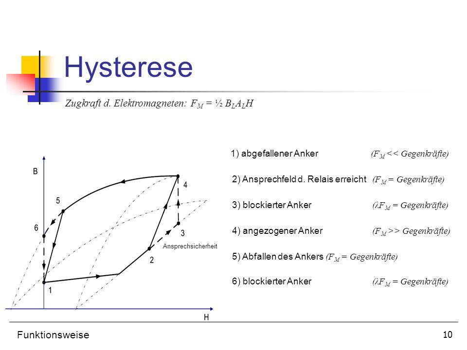 11 Anforderungen Elektromagnet hohe Sättigungsmagnetisierung hohe Permeabilität kleine Koerzitivfeldstärken geringe Blechdicke des Ankers ausreichende Härte d.