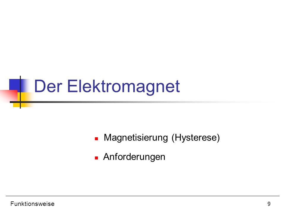10 Hysterese 1) abgefallener Anker (F M << Gegenkräfte) 2) Ansprechfeld d.