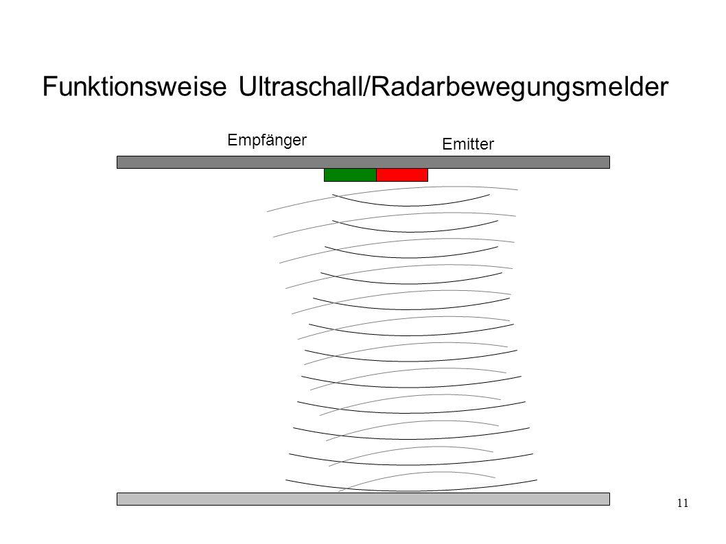 11 Funktionsweise Ultraschall/Radarbewegungsmelder Emitter Empfänger