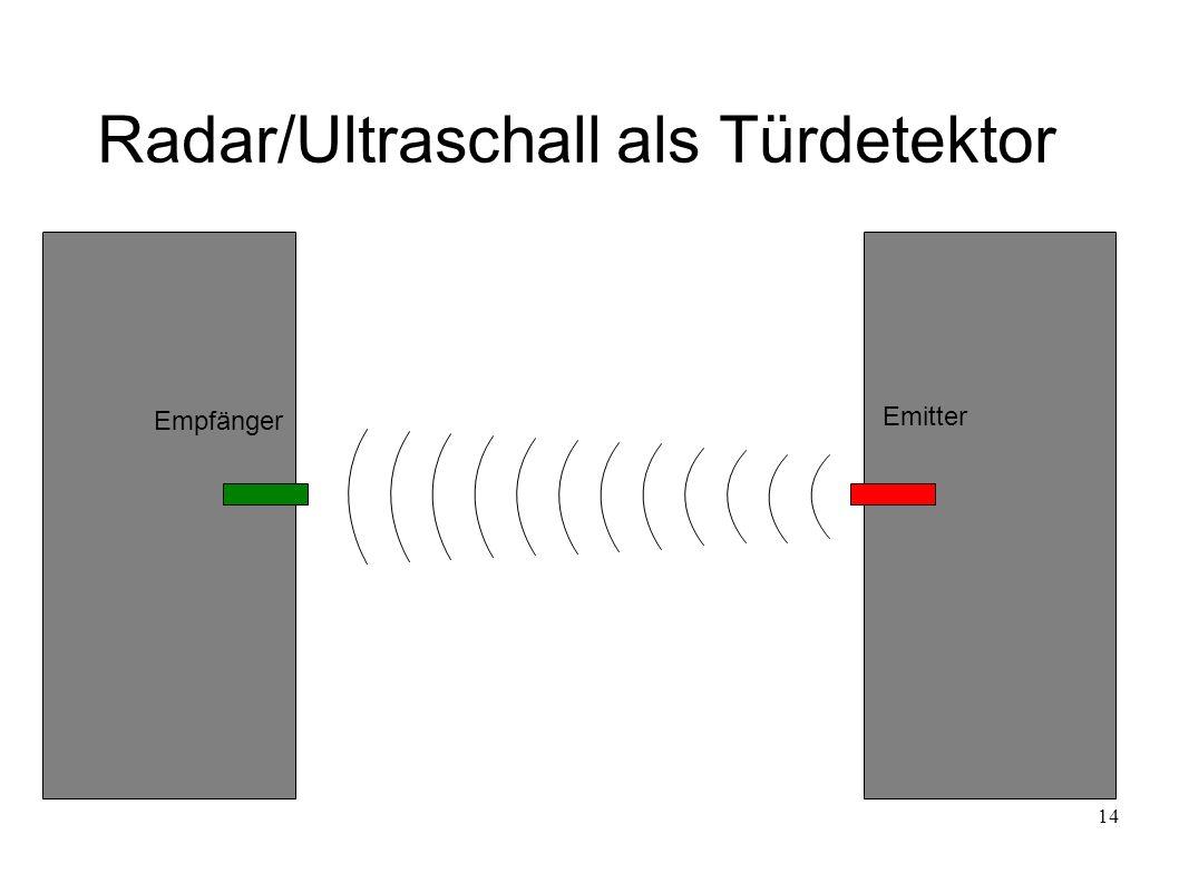 14 Radar/Ultraschall als Türdetektor Emitter Empfänger