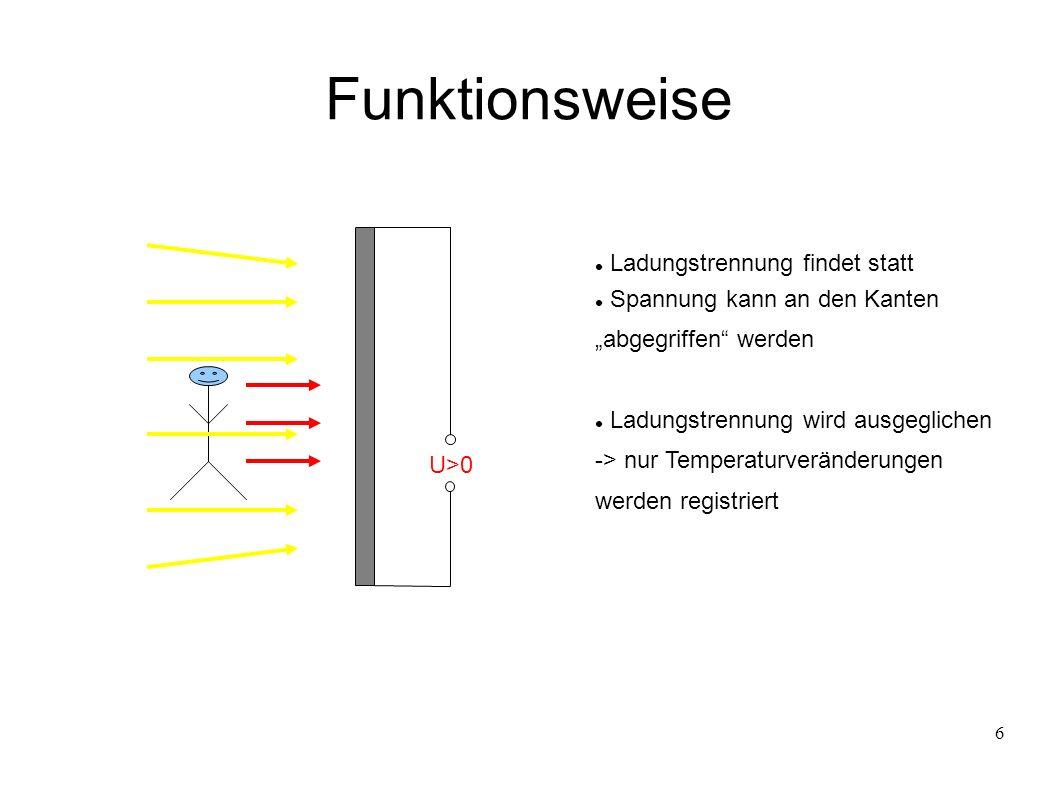 6 U=0 U>0 Funktionsweise Ladungstrennung findet statt Spannung kann an den Kanten abgegriffen werden Ladungstrennung wird ausgeglichen -> nur Temperaturveränderungen werden registriert
