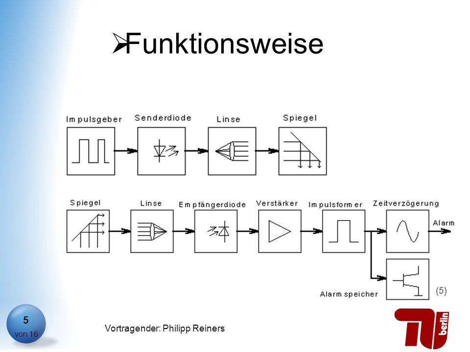 Philipp Reiners von 16 Vortragender: Philipp Reiners 5 Funktionsweise (5)