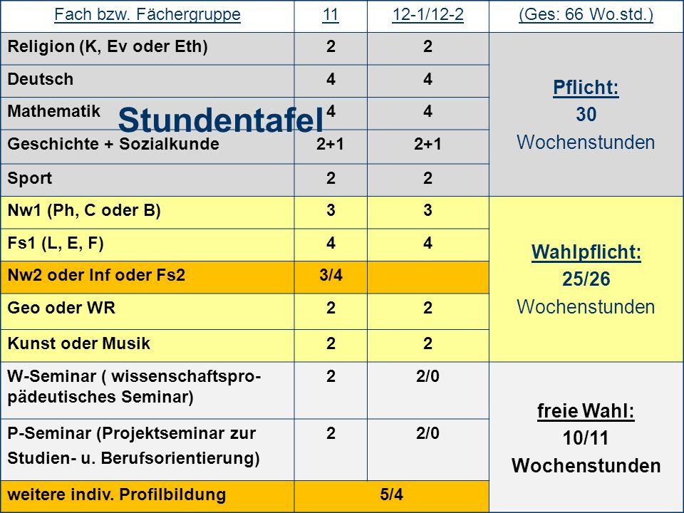 6 Fach bzw. Fächergruppe1112-1/12-2(Ges: 66 Wo.std.) Religion (K, Ev oder Eth)22 Pflicht: 30 Wochenstunden Deutsch44 Mathematik44 Geschichte + Sozialk