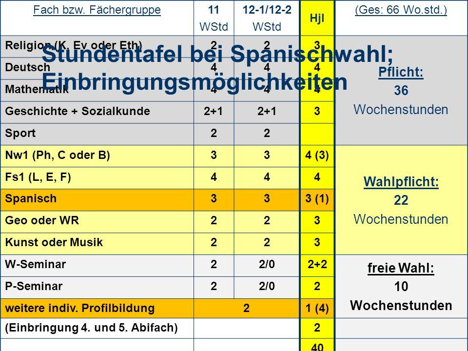 7 Fach bzw. Fächergruppe11 WStd 12-1/12-2 WStd Hjl (Ges: 66 Wo.std.) Religion (K, Ev oder Eth)223 Pflicht: 36 Wochenstunden Deutsch444 Mathematik444 G