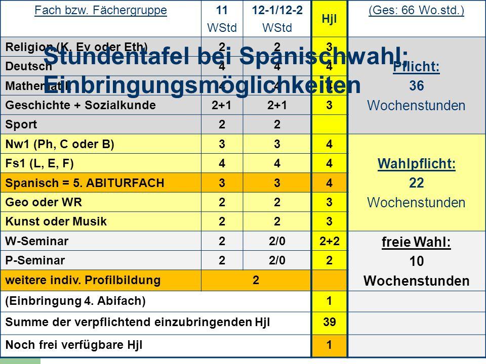 8 Fach bzw. Fächergruppe11 WStd 12-1/12-2 WStd Hjl (Ges: 66 Wo.std.) Religion (K, Ev oder Eth)223 Pflicht: 36 Wochenstunden Deutsch444 Mathematik444 G