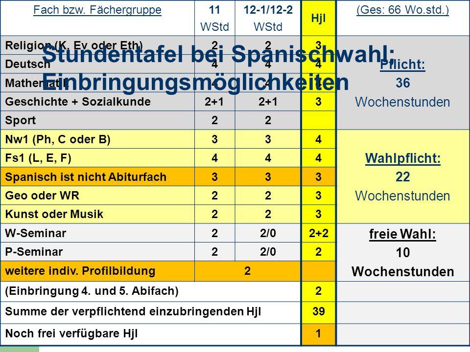 9 Fach bzw. Fächergruppe11 WStd 12-1/12-2 WStd Hjl (Ges: 66 Wo.std.) Religion (K, Ev oder Eth)223 Pflicht: 36 Wochenstunden Deutsch444 Mathematik444 G